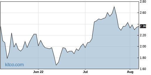 AMPG 3-Month Chart