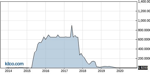 AMRH 10-Year Chart
