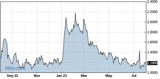AMRN 1-Year Chart