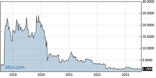 AMRN 5-Year Chart