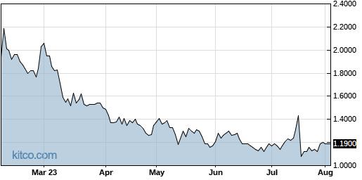 AMRN 6-Month Chart