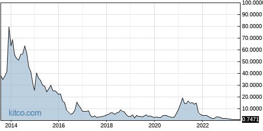 AMRS 10-Year Chart