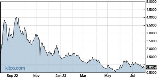 AMRS 1-Year Chart