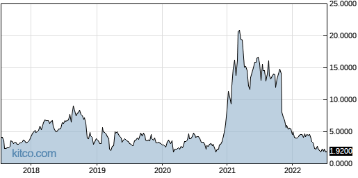 AMRS 5-Year Chart