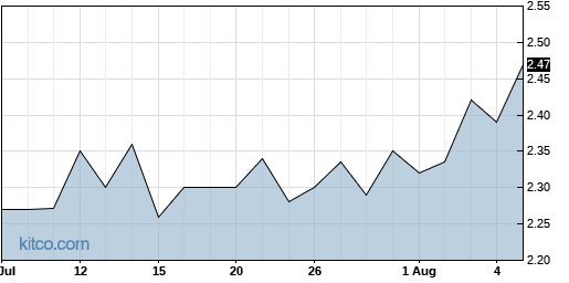AMS 1-Month Chart