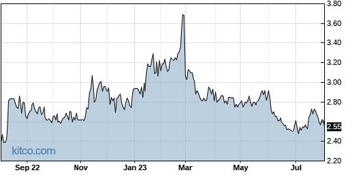 AMS 1-Year Chart