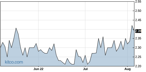 AMS 3-Month Chart