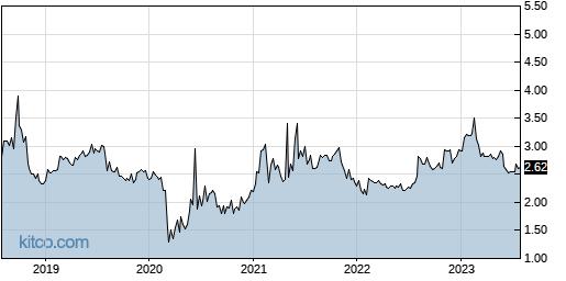 AMS 5-Year Chart