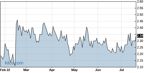AMS 6-Month Chart