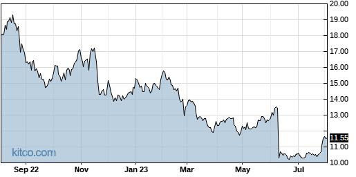 AMSWA 1-Year Chart