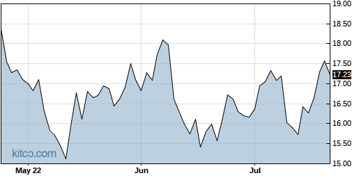 AMSWA 3-Month Chart
