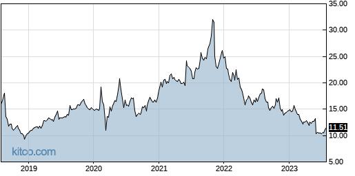 AMSWA 5-Year Chart