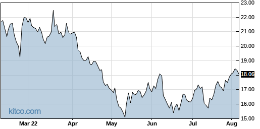 AMSWA 6-Month Chart