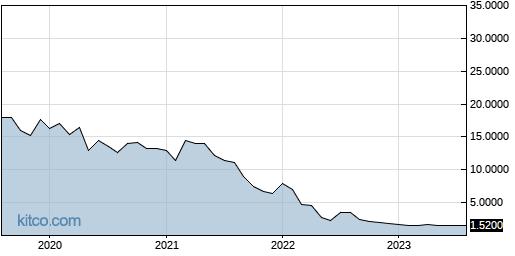 AMTD 10-Year Chart