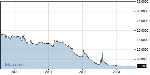 AMTD 5-Year Chart