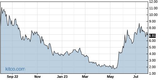 AMTX 1-Year Chart