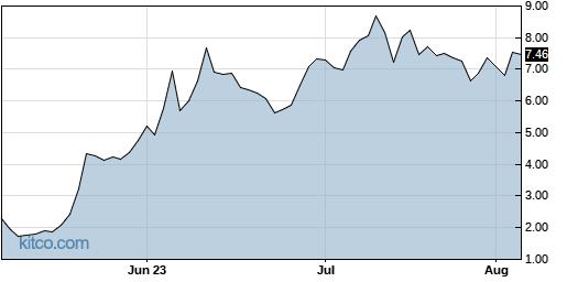 AMTX 3-Month Chart