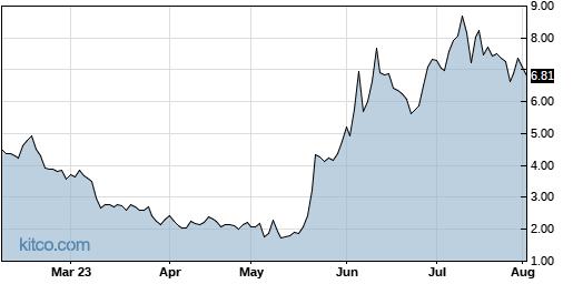 AMTX 6-Month Chart