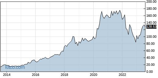 AMZN 10-Year Chart