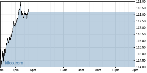 AMZN 1-Day Chart