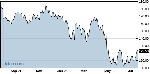 AMZN 1-Year Chart