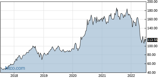 AMZN 5-Year Chart