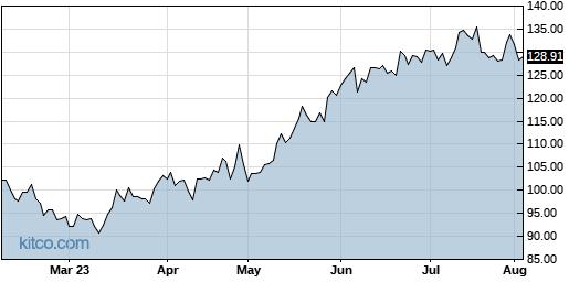 AMZN 6-Month Chart