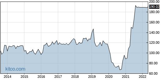ANAT 10-Year Chart