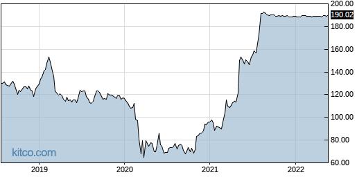 ANAT 5-Year Chart