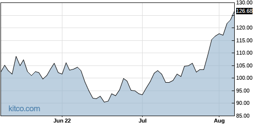 ANET 3-Month Chart