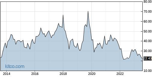 ANIK 10-Year Chart