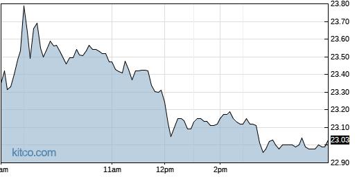 ANIK 1-Day Chart