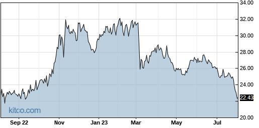 ANIK 1-Year Chart