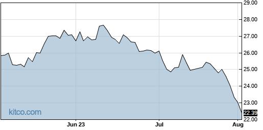 ANIK 3-Month Chart
