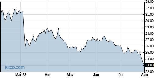 ANIK 6-Month Chart