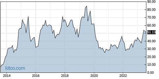 ANIP 10-Year Chart