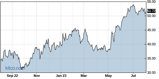 ANIP 1-Year Chart