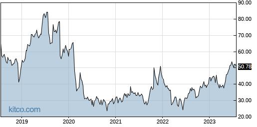ANIP 5-Year Chart