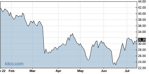 ANIP 6-Month Chart