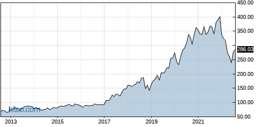 ANSS 10-Year Chart