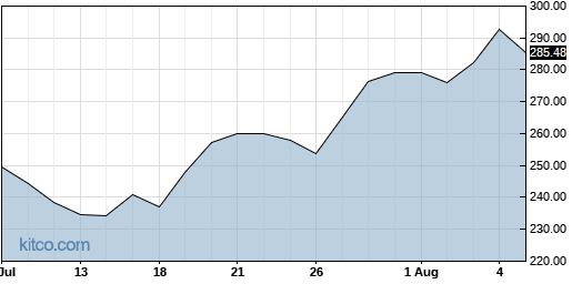 ANSS 1-Month Chart