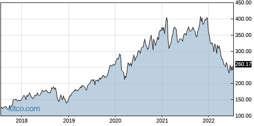 ANSS 5-Year Chart