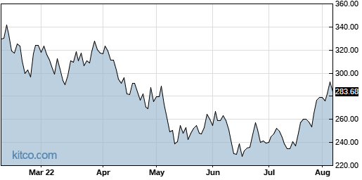 ANSS 6-Month Chart