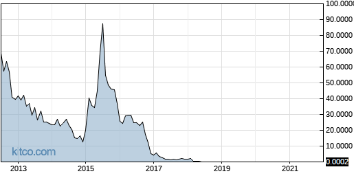 ANTH 10-Year Chart