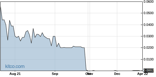 ANTH 1-Year Chart