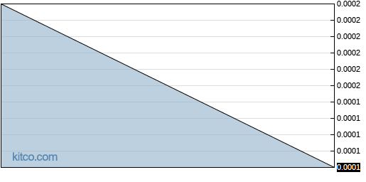 ANTH 6-Month Chart