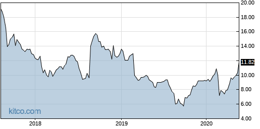 AOBC 5-Year Chart