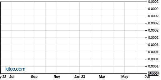 AOLS 10-Year Chart