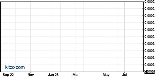 AOLS 1-Year Chart