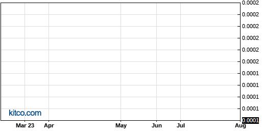 AOLS 6-Month Chart